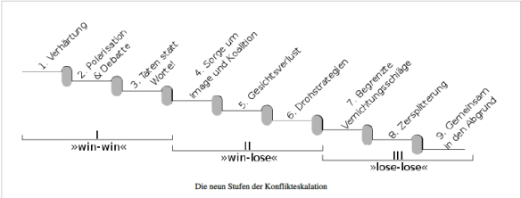 angelika_brandner_kommunikation_Glasl Eskalationsstufen
