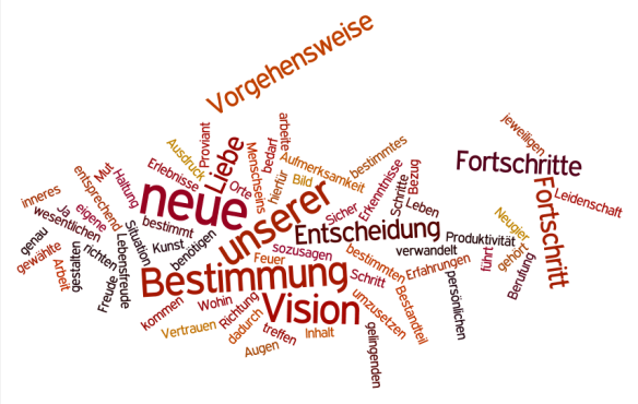 angelika brandner kommunikation Fortschritt_2014_Word_cloud